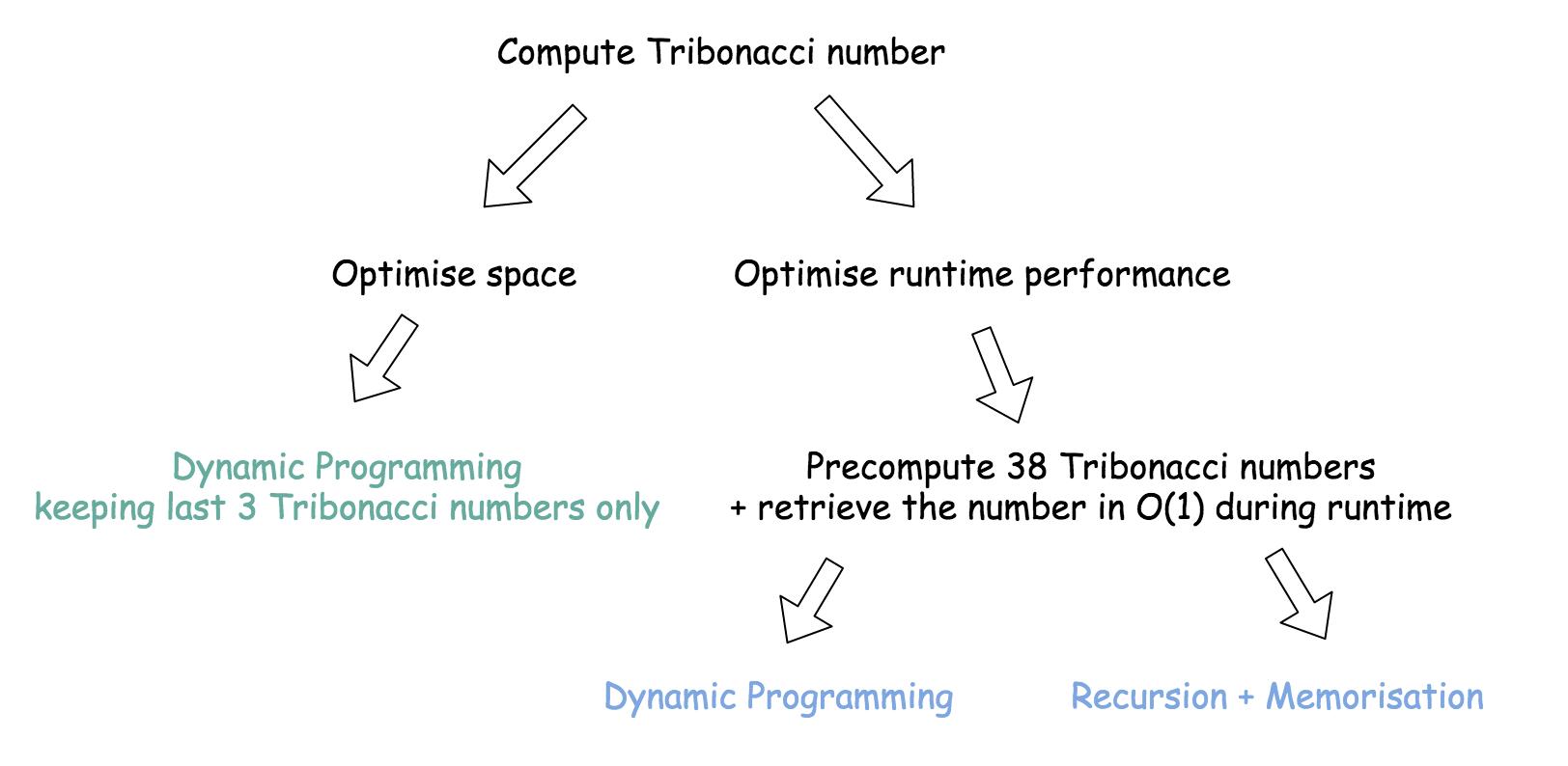 1137. N-th Tribonacci Number