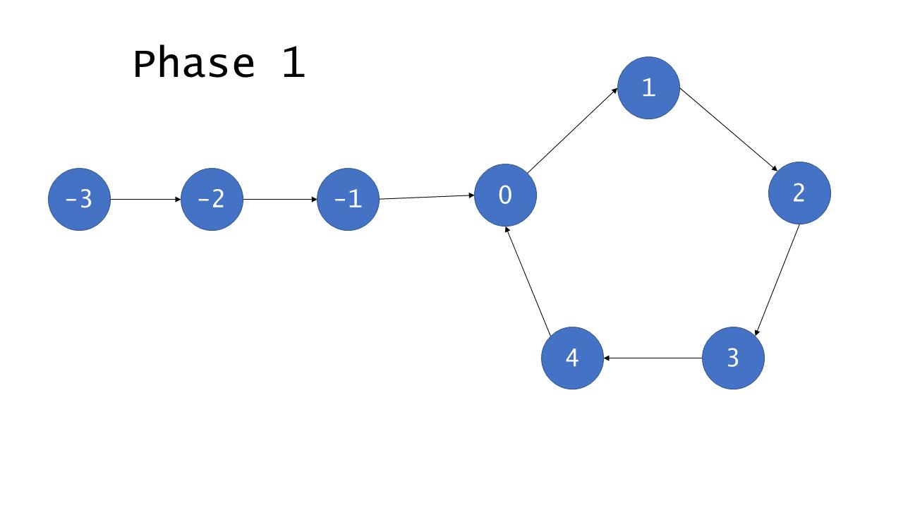 Diagram of cyclic list