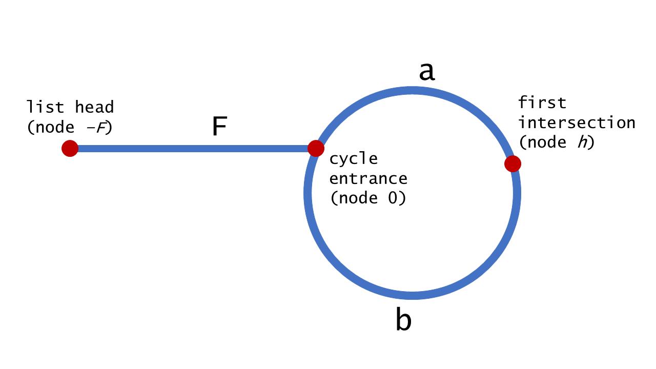Phase 2 diagram