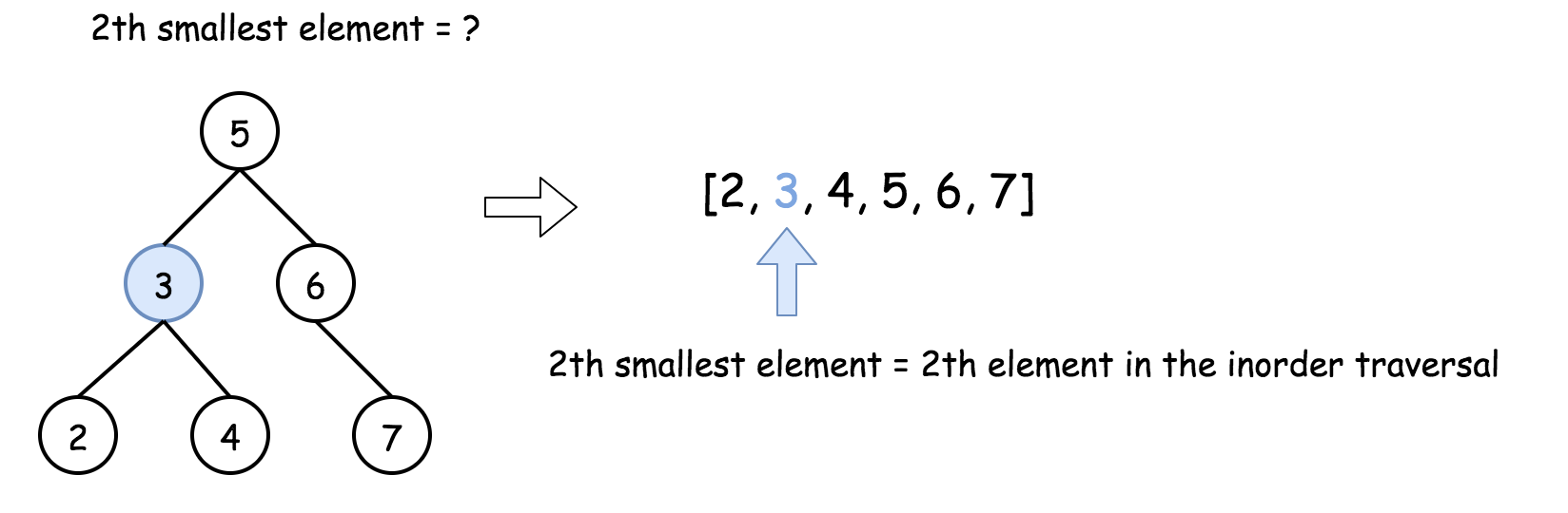 Kth Smallest Element in a BST - LeetCode Articles