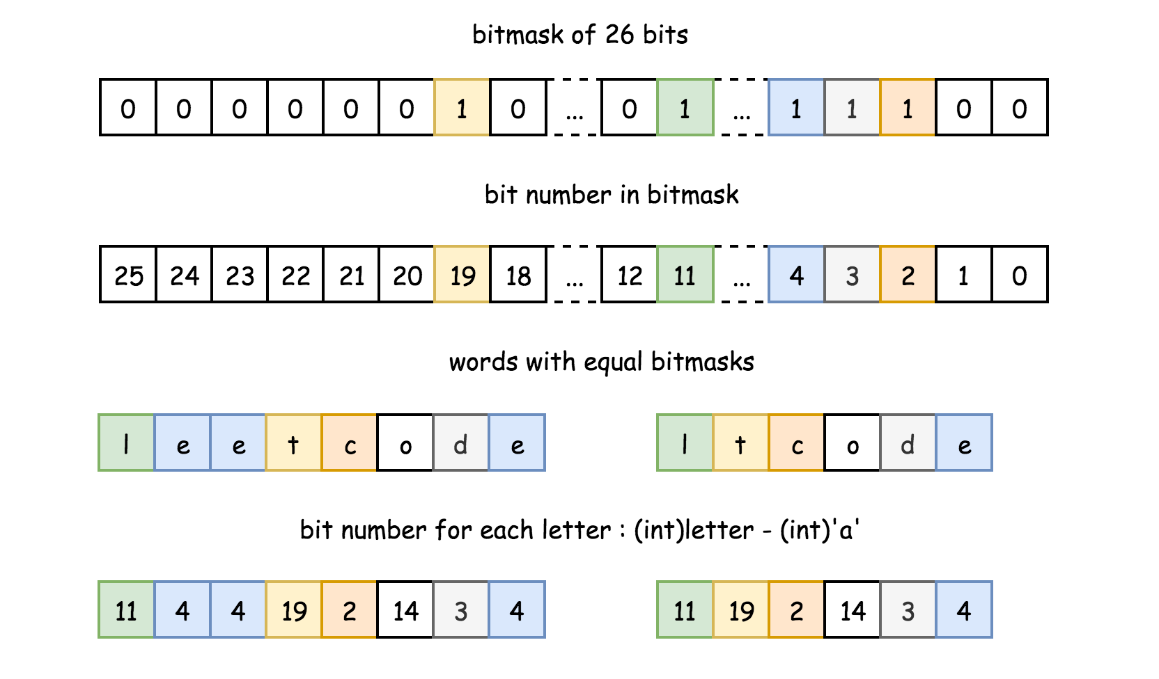 Maximum Product of Word Lengths - LeetCode Articles