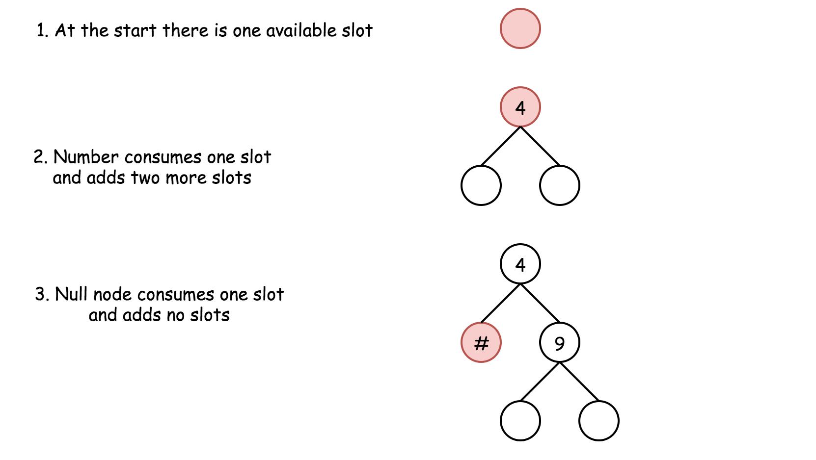 Verify Preorder Serialization of a Binary Tree - LeetCode