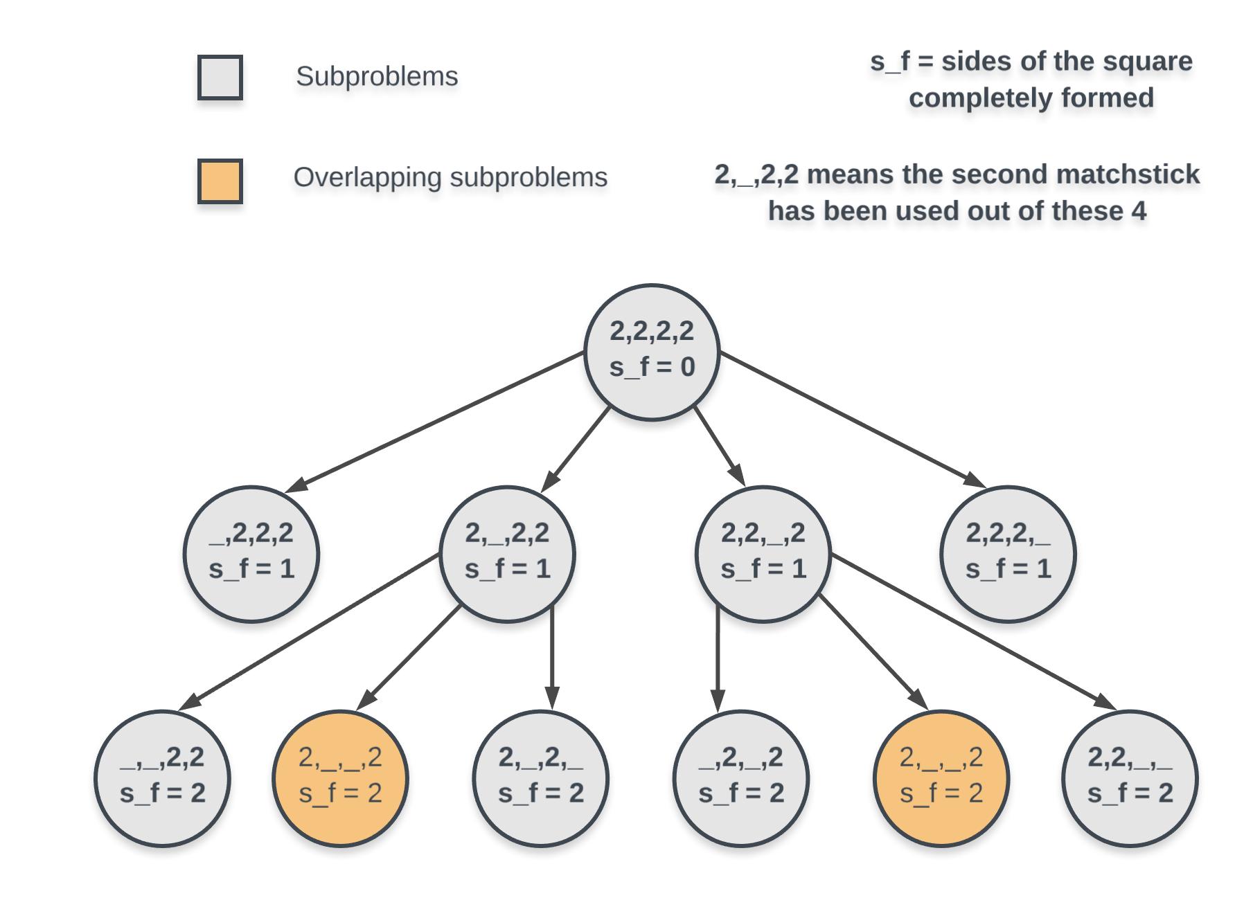 Massive Algorithms: LeetCode 473 - Matchsticks to Square