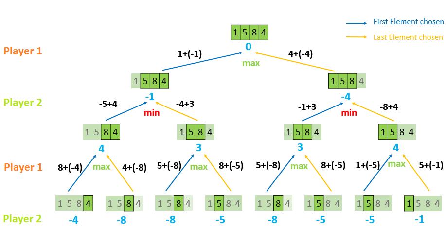Recursive_Tree