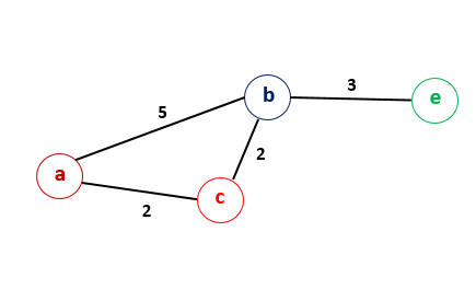 Dijkstra_Graph