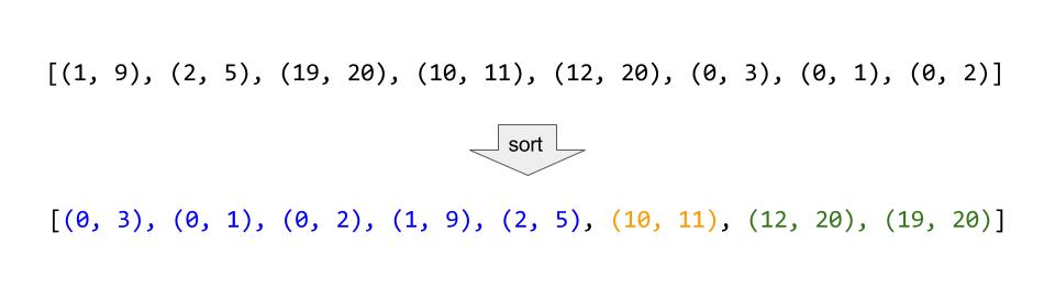 Sorting Example