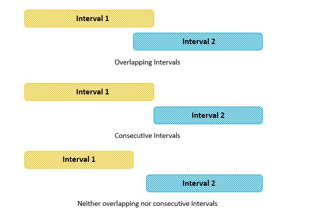 Interval_Overlap