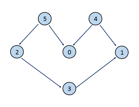 Topological_Sort_Graph
