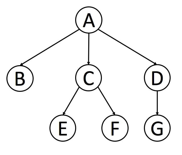 Introduction to N-ary Trees - LeetCode Articles
