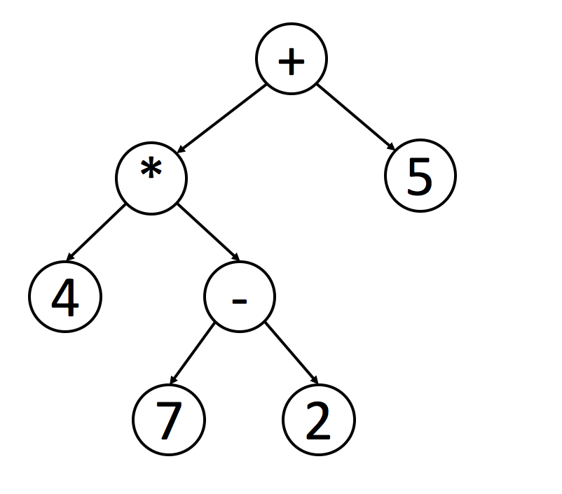 Traverse a Tree - coding