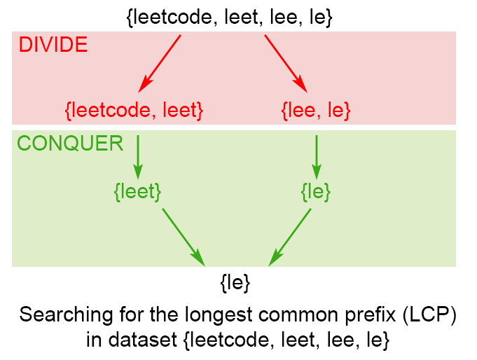 Longest Common Prefix - LeetCode Articles