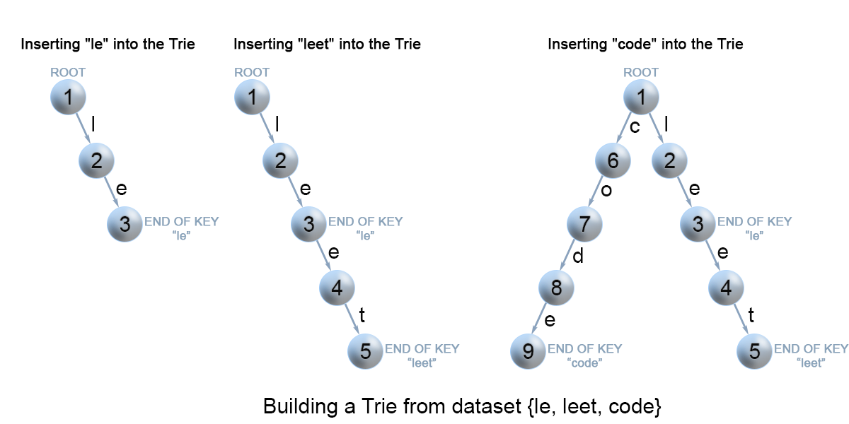 Insertion of keys into a trie