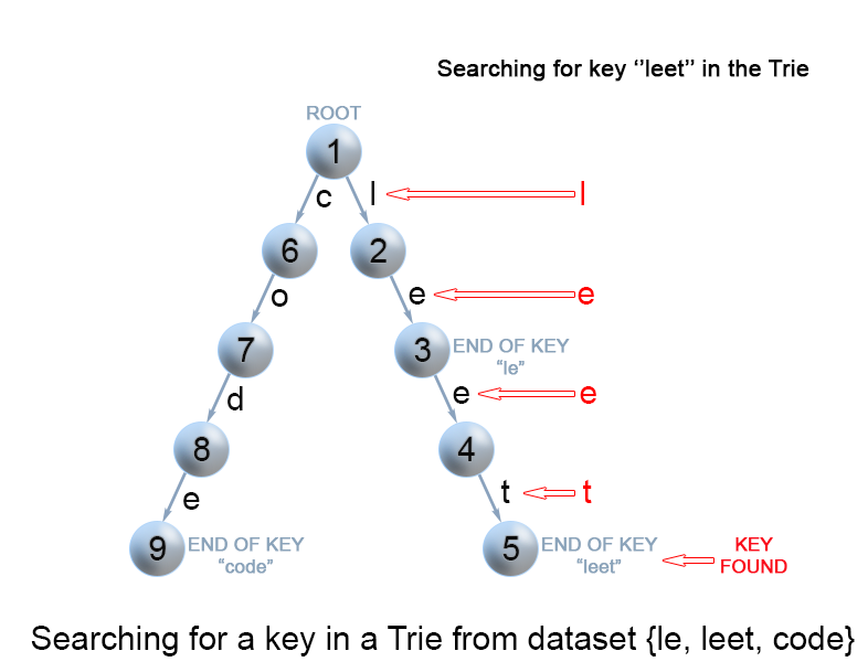 Search of a key in a trie