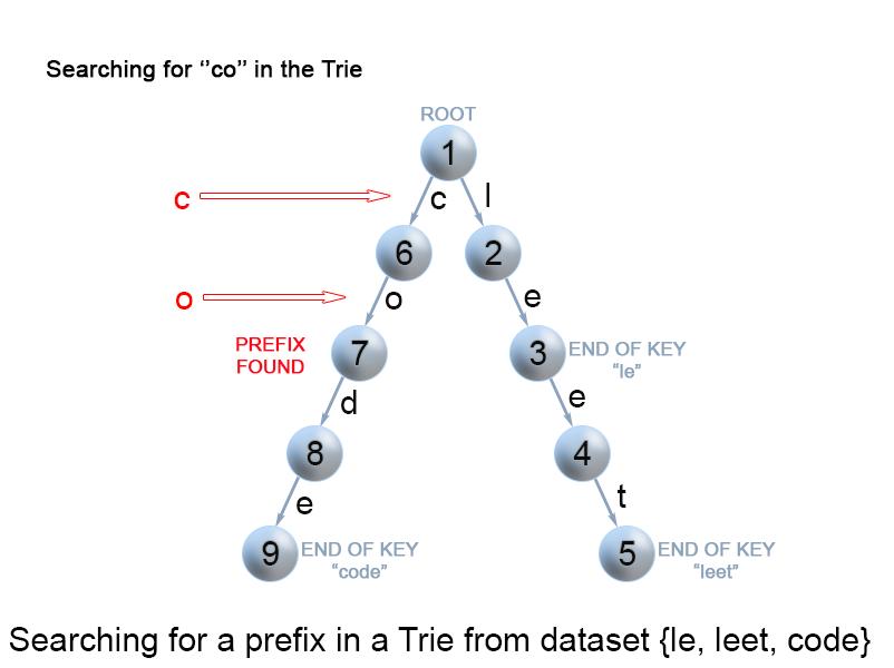 Search of a key prefix in a trie