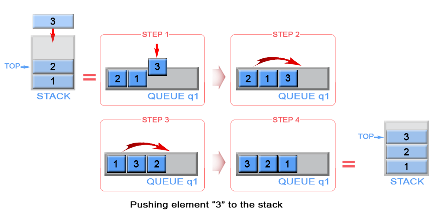 Push an element in stack