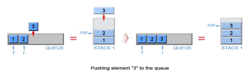 Push an element in queue