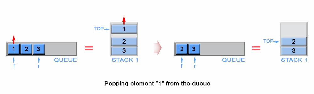 Pop an element from queue