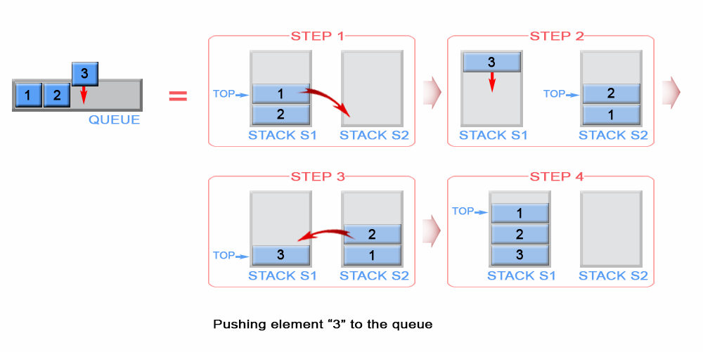 Implement Queue using Stacks - LeetCode Articles