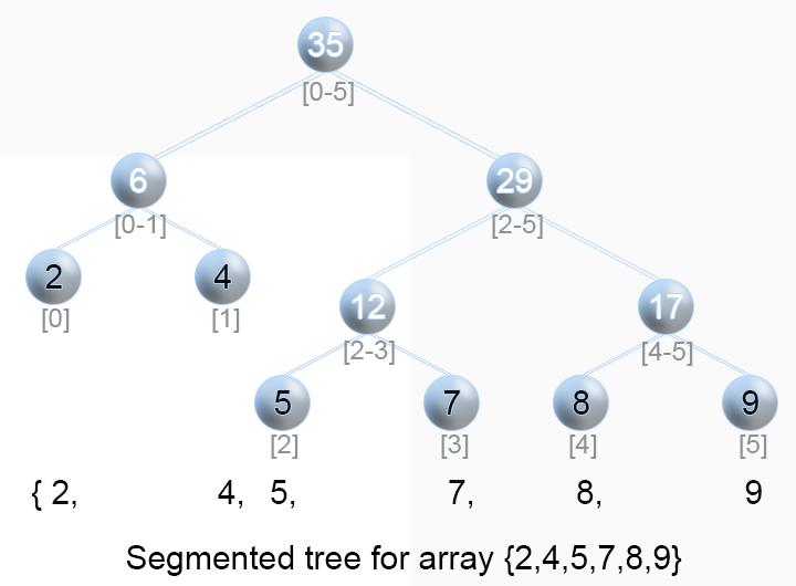 Illustration of Segment tree