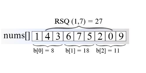 Range sum query using SQRT decomposition