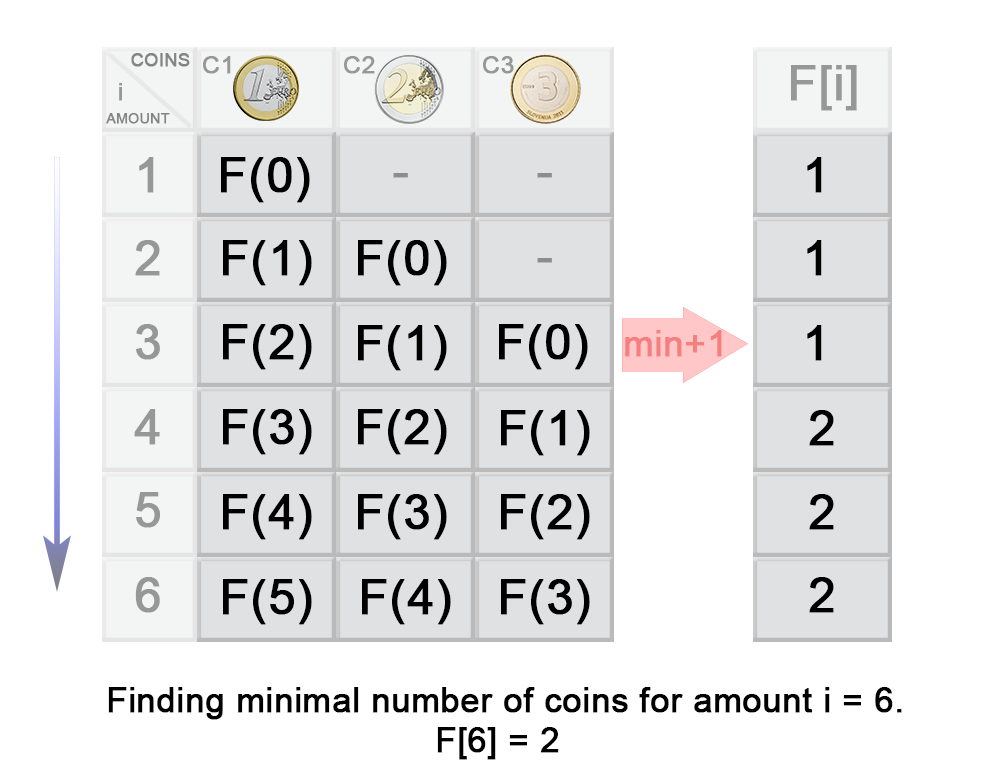 Coin Change - LeetCode