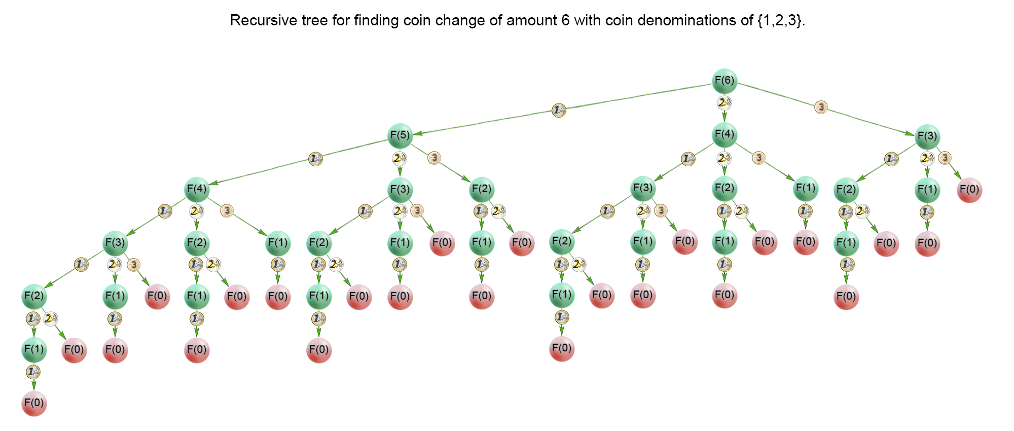 Recursion tree for finding coin change of amount 6 with coin denominations {1,2,3}.