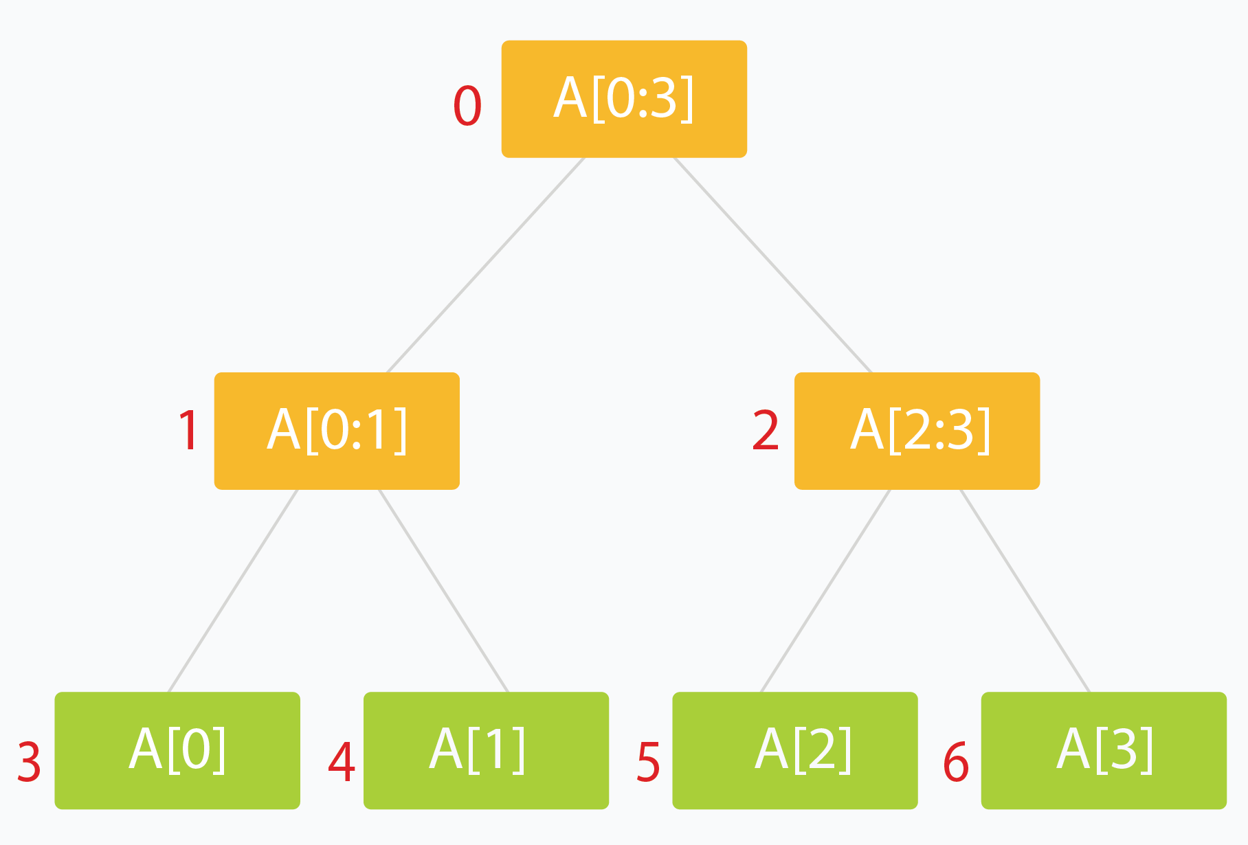A typical Segment Tree