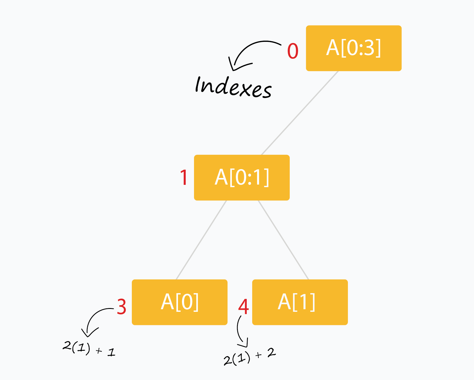 Children for a specific node are located at well defined indexes