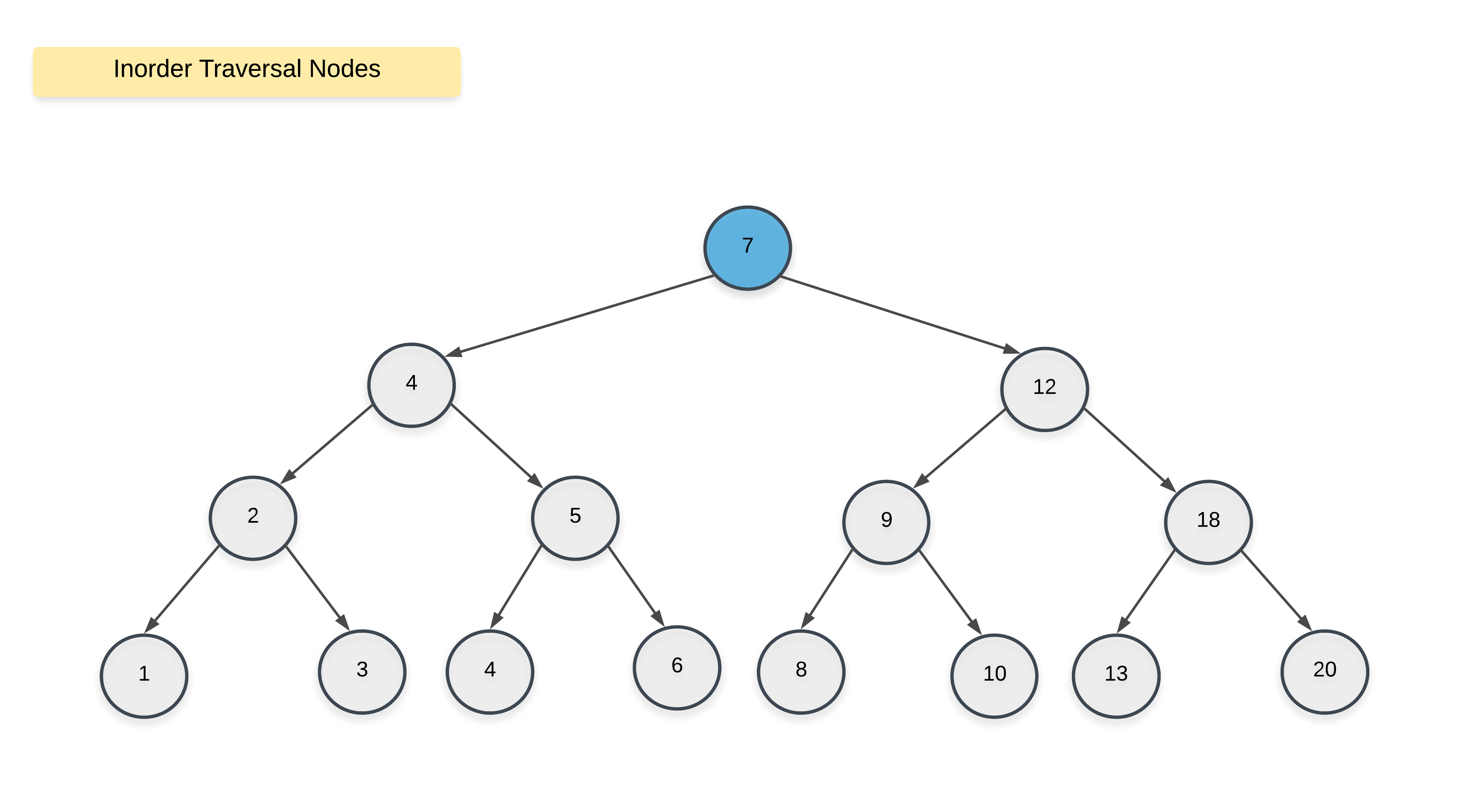 Convert Sorted List to Binary Search Tree - LeetCode