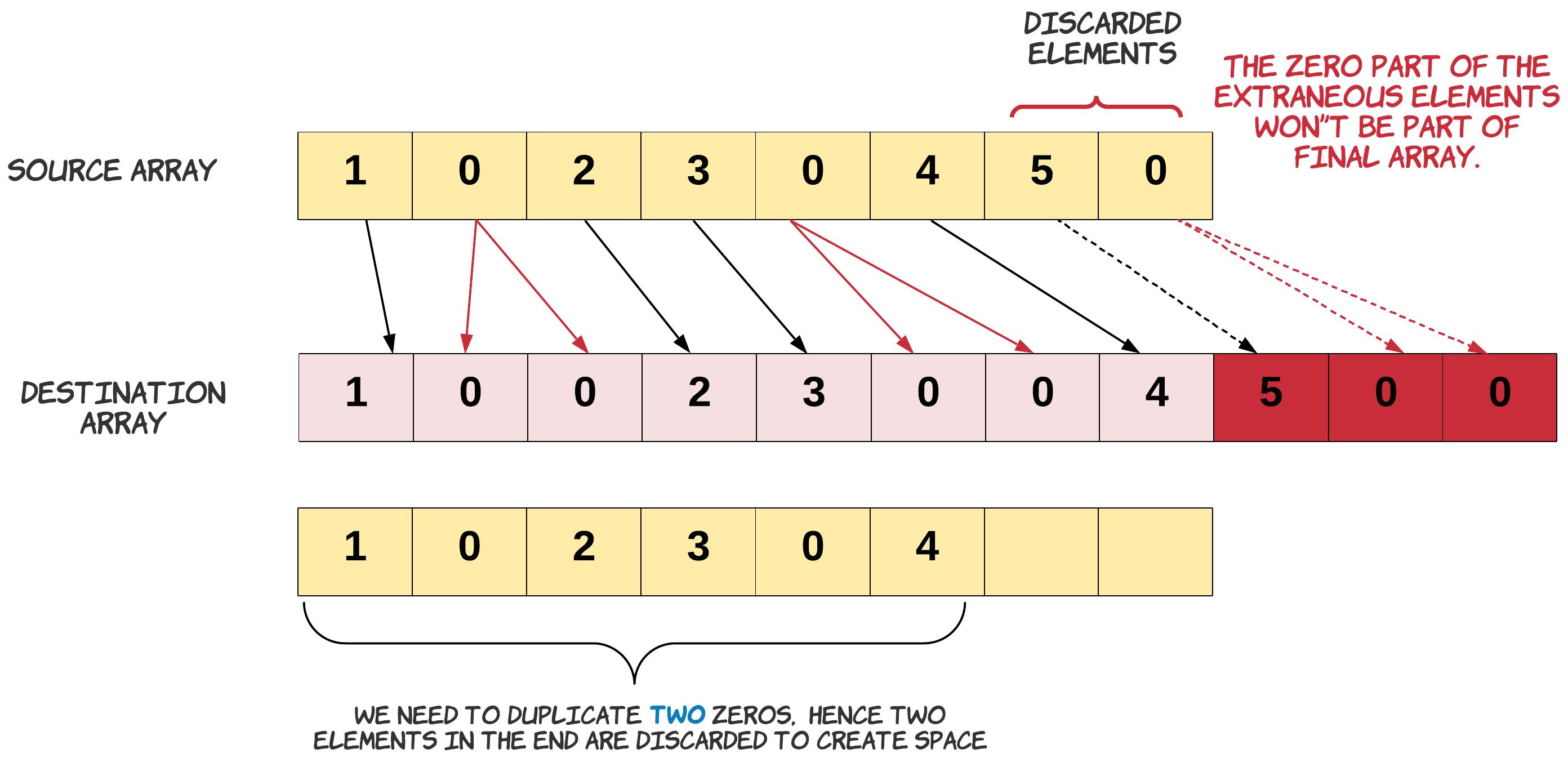 Duplicate Zeros LeetCode