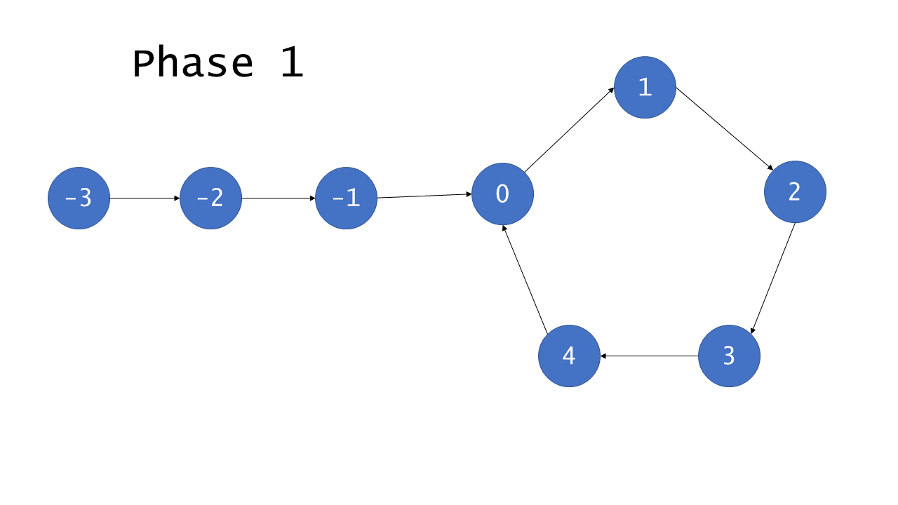 special algorithm · leetcode