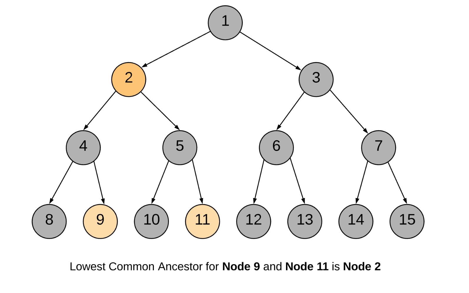 Lowest Common Ancestor of a Binary Tree - LeetCode