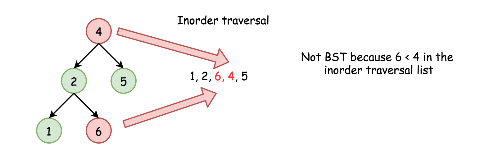 Validate Binary Search Tree - LeetCode