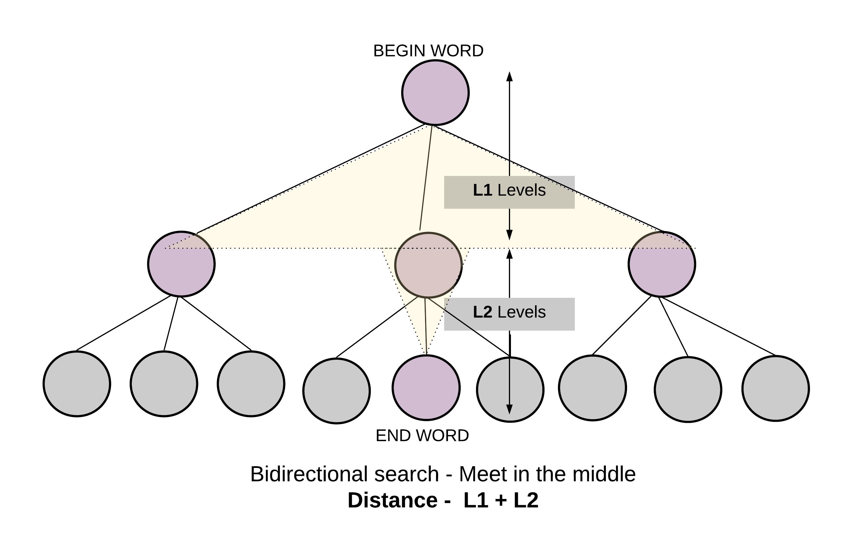 Word Ladder - LeetCode