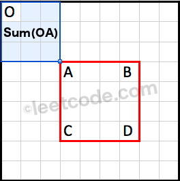 Sum of OA