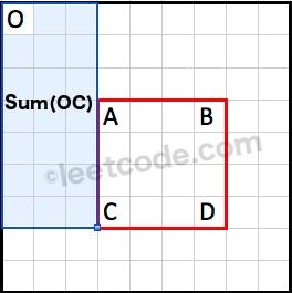 Sum OC