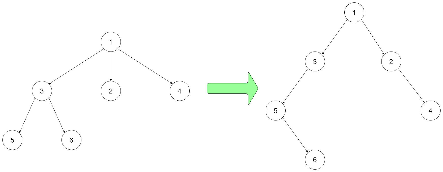 Encode N-ary Tree to Binary Tree · Algorithms
